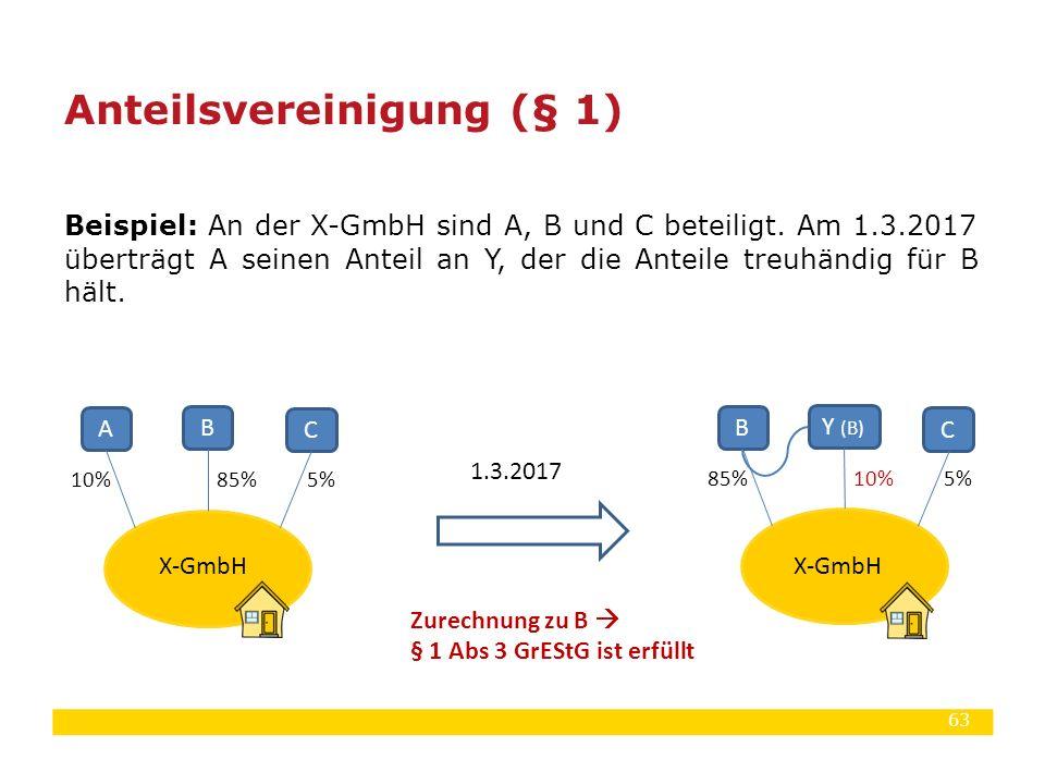 63 Beispiel: An der X-GmbH sind A, B und C beteiligt. Am 1.3.2017 überträgt A seinen Anteil an Y, der die Anteile treuhändig für B hält. Anteilsverein