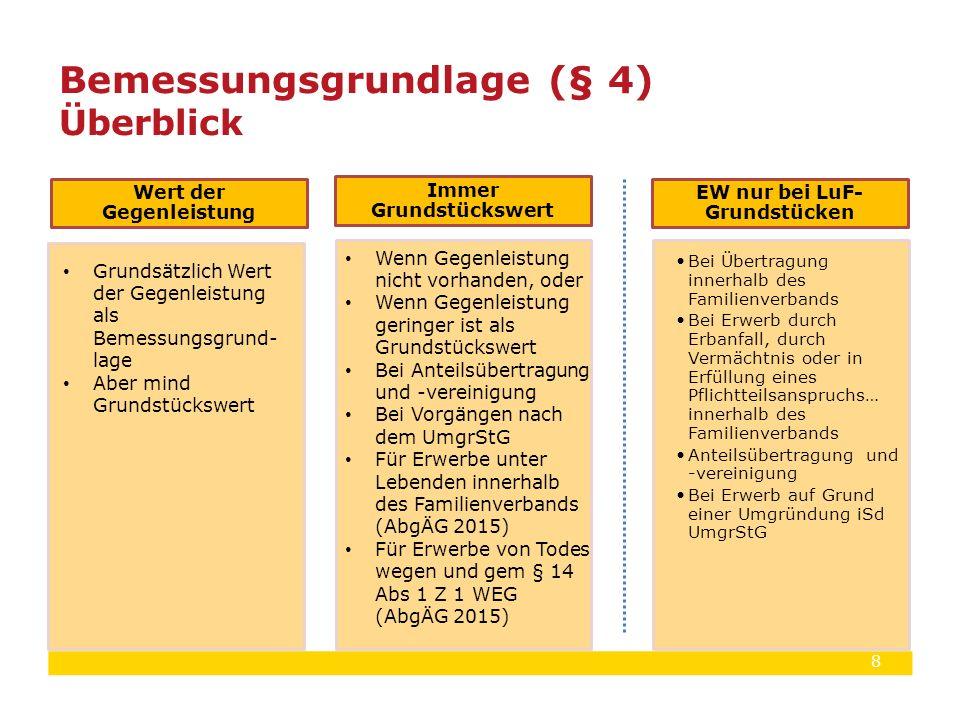 8 Bemessungsgrundlage (§ 4) Überblick Wert der Gegenleistung Grundsätzlich Wert der Gegenleistung als Bemessungsgrund- lage Aber mind Grundstückswert