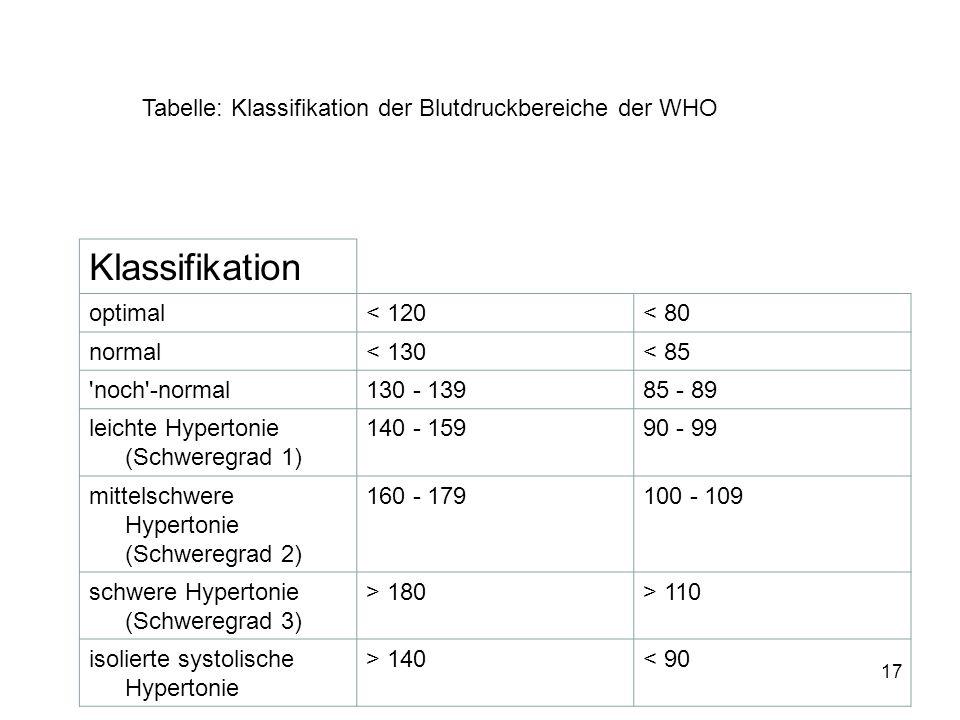 17 Klassifikation optimal< 120< 80 normal< 130< 85 'noch'-normal130 - 13985 - 89 leichte Hypertonie (Schweregrad 1) 140 - 15990 - 99 mittelschwere Hyp