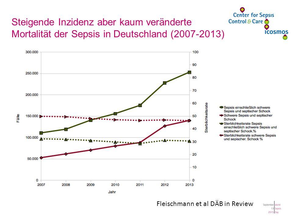 Fleischmann et al DÄB in Review Steigende Inzidenz aber kaum veränderte Mortalität der Sepsis in Deutschland (2007-2013)