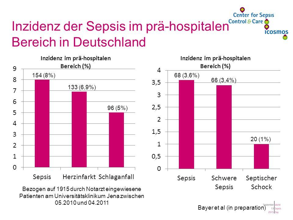 154 (8%) 133 (6,9%) 96 (5%) Bezogen auf 1915 durch Notarzt eingewiesene Patienten am Universitätsklinikum Jena zwischen 05.2010 und 04.2011 68 (3,6%) 66 (3,4%) 20 (1%) Bayer et al (in preparation) Inzidenz der Sepsis im prä-hospitalen Bereich in Deutschland