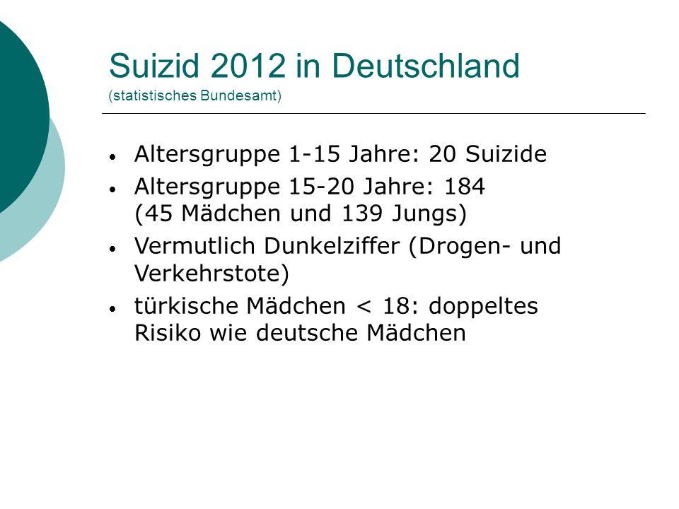 Suizid 2012 in Deutschland (statistisches Bundesamt) Altersgruppe 1-15 Jahre: 20 Suizide Altersgruppe 15-20 Jahre: 184 (45 Mädchen und 139 Jungs) Verm