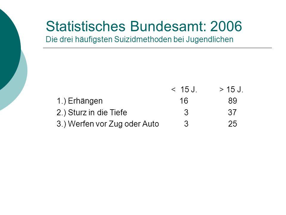 Statistisches Bundesamt: 2006 Die drei häufigsten Suizidmethoden bei Jugendlichen 15 J. 1.) Erhängen 16 89 2.) Sturz in die Tiefe 3 37 3.) Werfen vor
