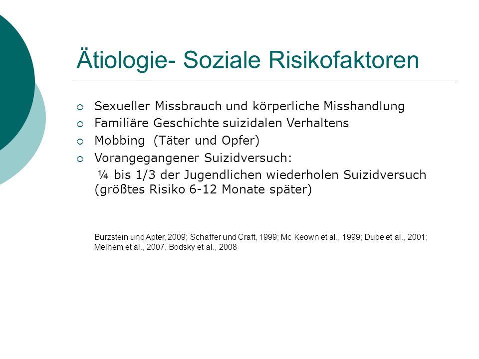Ätiologie- Soziale Risikofaktoren  Sexueller Missbrauch und körperliche Misshandlung  Familiäre Geschichte suizidalen Verhaltens  Mobbing (Täter un