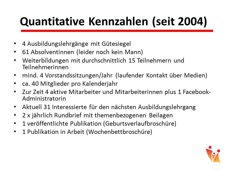 Quantitative Kennzahlen (seit 2004) 4 Ausbildungslehrgänge mit Gütesiegel 61 Absolventinnen (leider noch kein Mann) Weiterbildungen mit durchschnittli