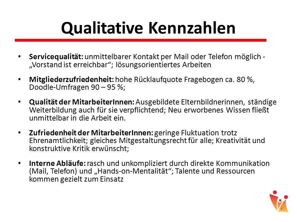 """Qualitative Kennzahlen Servicequalität: unmittelbarer Kontakt per Mail oder Telefon möglich - """"Vorstand ist erreichbar""""; lösungsorientiertes Arbeiten"""