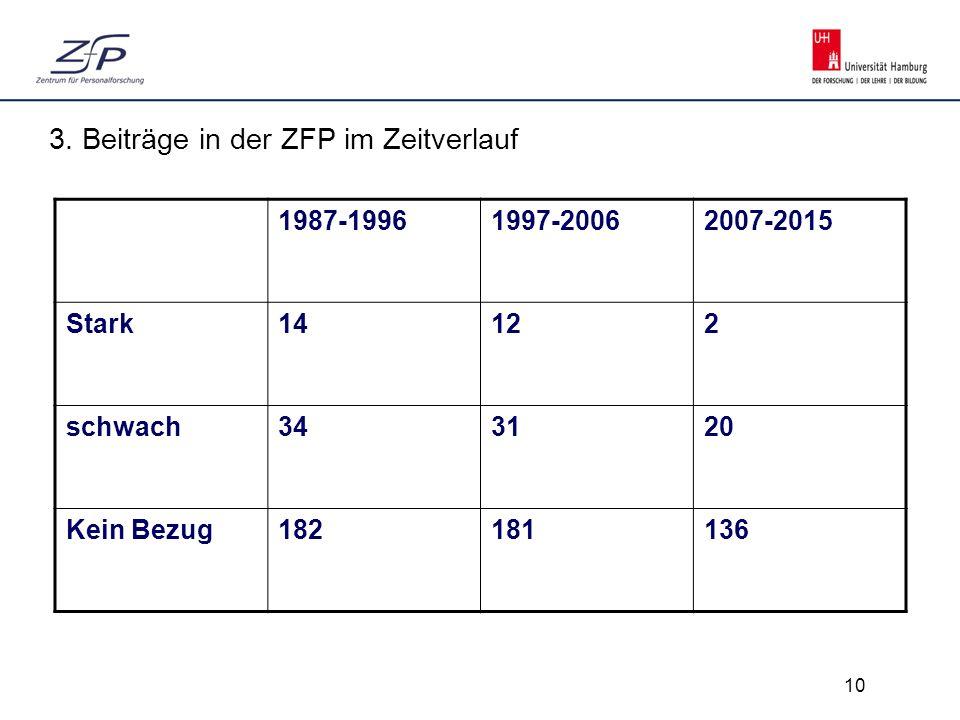 Klicken Sie, um das Titelformat zu bearbeiten Klicken S ie, um das Titelformat zu bearbeiten 10 Integration 3. Beiträge in der ZFP im Zeitverlauf 1987