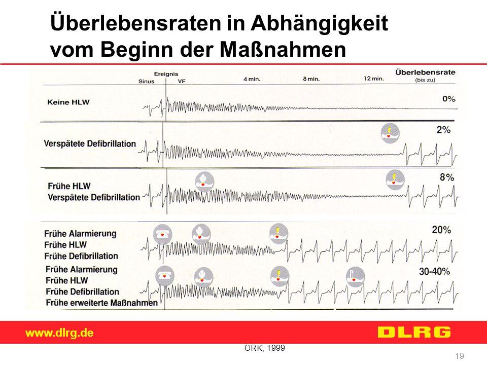 www.dlrg.de 19 ÖRK, 1999 Überlebensraten in Abhängigkeit vom Beginn der Maßnahmen