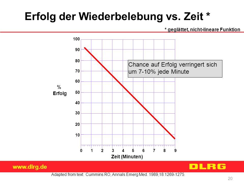 www.dlrg.de 20 10 20 30 40 50 60 70 80 90 100 0123456789 % Erfolg Zeit (Minuten) Chance auf Erfolg verringert sich um 7-10% jede Minute * geglättet, n