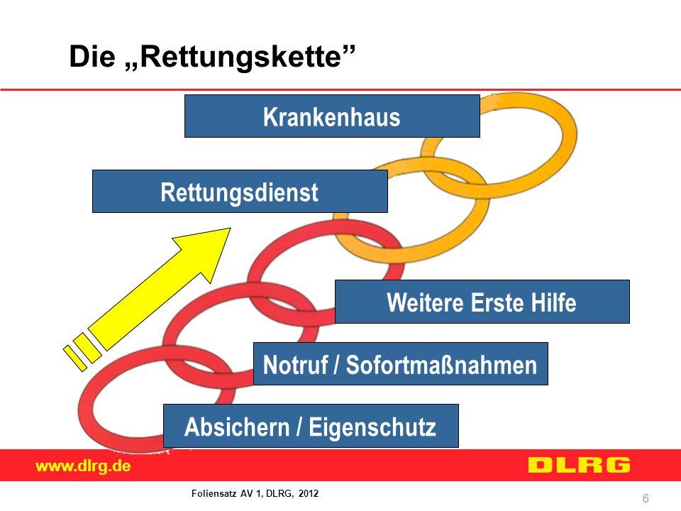 """www.dlrg.de 6 Die """"Rettungskette"""" Absichern / Eigenschutz Notruf / Sofortmaßnahmen Rettungsdienst Krankenhaus Weitere Erste Hilfe Foliensatz AV 1, DLR"""