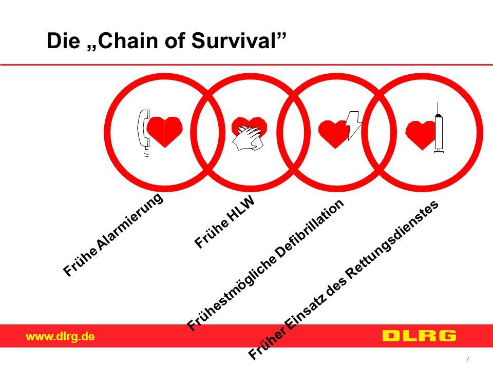"""www.dlrg.de 7 Die """"Chain of Survival"""" Frühe Alarmierung Frühe HLW Frühestmögliche Defibrillation Früher Einsatz des Rettungsdienstes"""