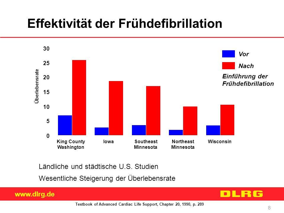 www.dlrg.de 8 Effektivität der Frühdefibrillation Ländliche und städtische U.S. Studien Wesentliche Steigerung der Überlebensrate Textbook of Advanced