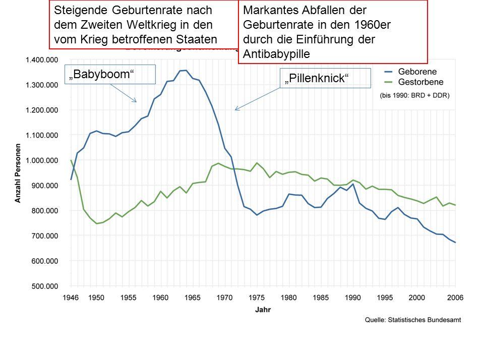 """""""Pillenknick"""" """"Babyboom"""" Steigende Geburtenrate nach dem Zweiten Weltkrieg in den vom Krieg betroffenen Staaten Markantes Abfallen der Geburtenrate in"""