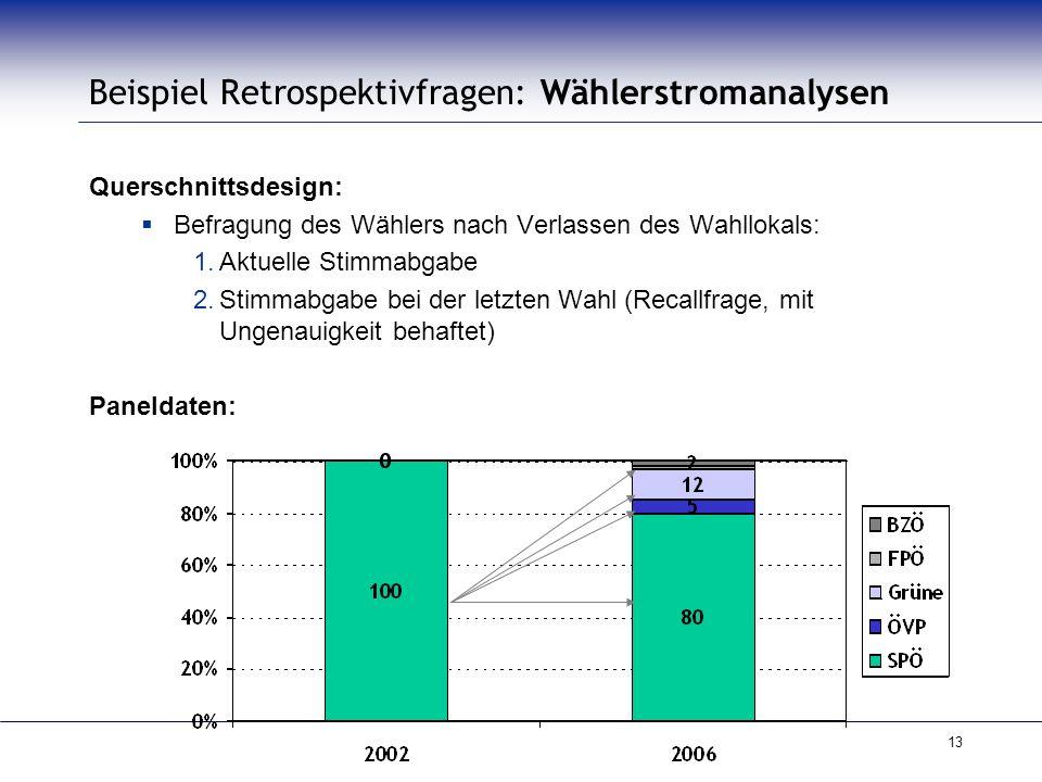 13 Beispiel Retrospektivfragen: Wählerstromanalysen Querschnittsdesign:  Befragung des Wählers nach Verlassen des Wahllokals: 1.Aktuelle Stimmabgabe