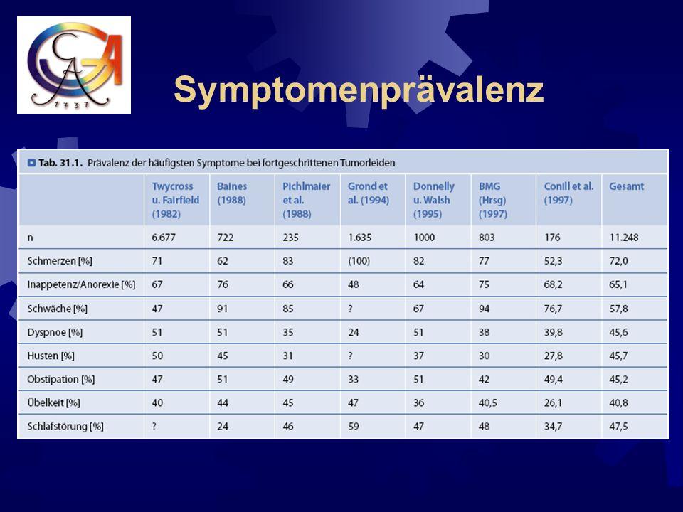 Zusammenfassung Fallseminar 1+2 Schmerzen und respiratorischeSymptome