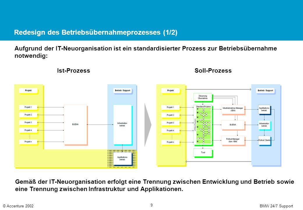 BMW 24/7 Support© Accenture 2002 9 Redesign des Betriebsübernahmeprozesses (1/2) Aufgrund der IT-Neuorganisation ist ein standardisierter Prozess zur Betriebsübernahme notwendig: Ist-ProzessSoll-Prozess Gemäß der IT-Neuorganisation erfolgt eine Trennung zwischen Entwicklung und Betrieb sowie eine Trennung zwischen Infrastruktur und Applikationen.