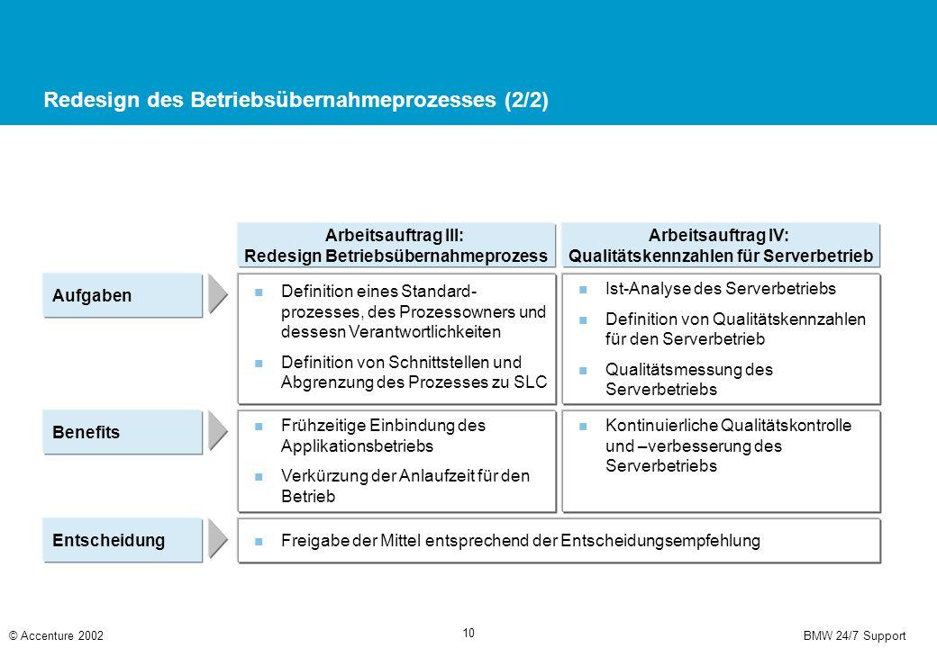 BMW 24/7 Support© Accenture 2002 10 Redesign des Betriebsübernahmeprozesses (2/2) Aufgaben Benefits Entscheidung Definition eines Standard- prozesses, des Prozessowners und dessesn Verantwortlichkeiten Definition von Schnittstellen und Abgrenzung des Prozesses zu SLC Arbeitsauftrag III: Redesign Betriebsübernahmeprozess Arbeitsauftrag IV: Qualitätskennzahlen für Serverbetrieb Ist-Analyse des Serverbetriebs Definition von Qualitätskennzahlen für den Serverbetrieb Qualitätsmessung des Serverbetriebs Frühzeitige Einbindung des Applikationsbetriebs Verkürzung der Anlaufzeit für den Betrieb Kontinuierliche Qualitätskontrolle und –verbesserung des Serverbetriebs Freigabe der Mittel entsprechend der Entscheidungsempfehlung