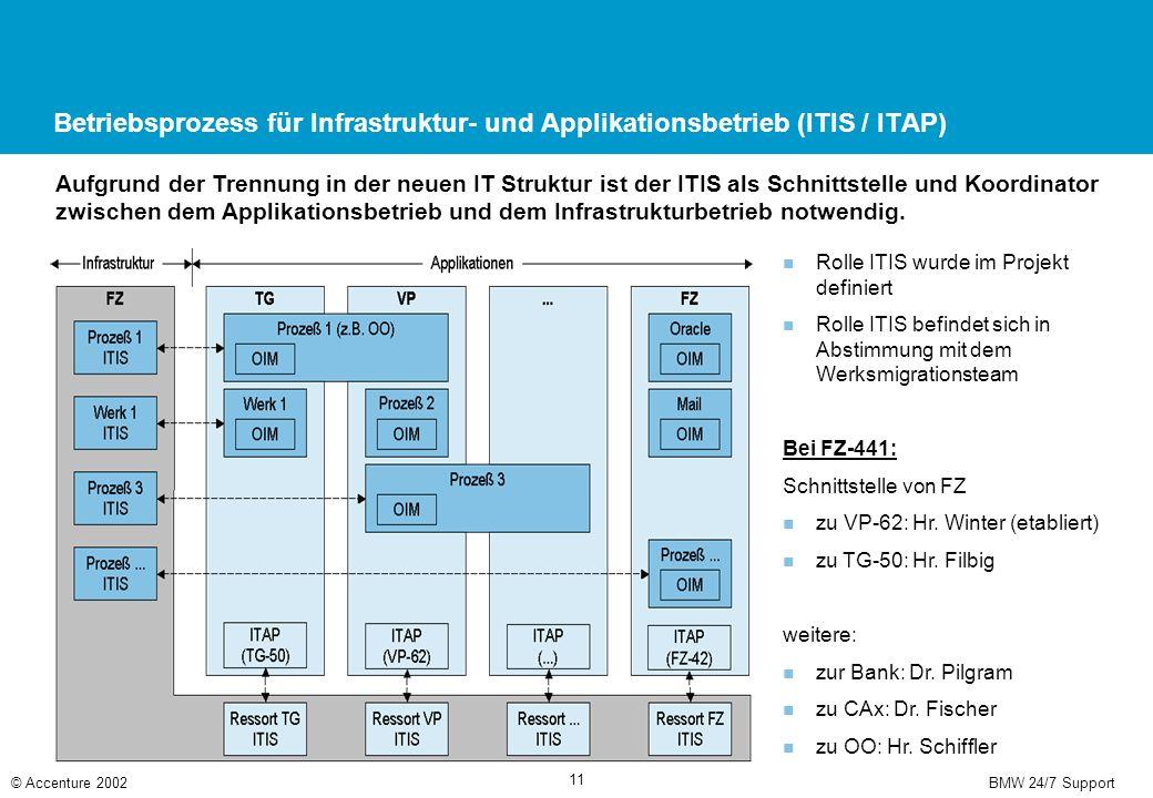 BMW 24/7 Support© Accenture 2002 11 Betriebsprozess für Infrastruktur- und Applikationsbetrieb (ITIS / ITAP) Aufgrund der Trennung in der neuen IT Struktur ist der ITIS als Schnittstelle und Koordinator zwischen dem Applikationsbetrieb und dem Infrastrukturbetrieb notwendig.