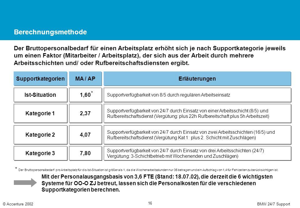 BMW 24/7 Support© Accenture 2002 16 Berechnungsmethode Der Bruttopersonalbedarf für einen Arbeitsplatz erhöht sich je nach Supportkategorie jeweils um einen Faktor (Mitarbeiter / Arbeitsplatz), der sich aus der Arbeit durch mehrere Arbeitsschichten und/ oder Rufbereitschaftsdiensten ergibt.