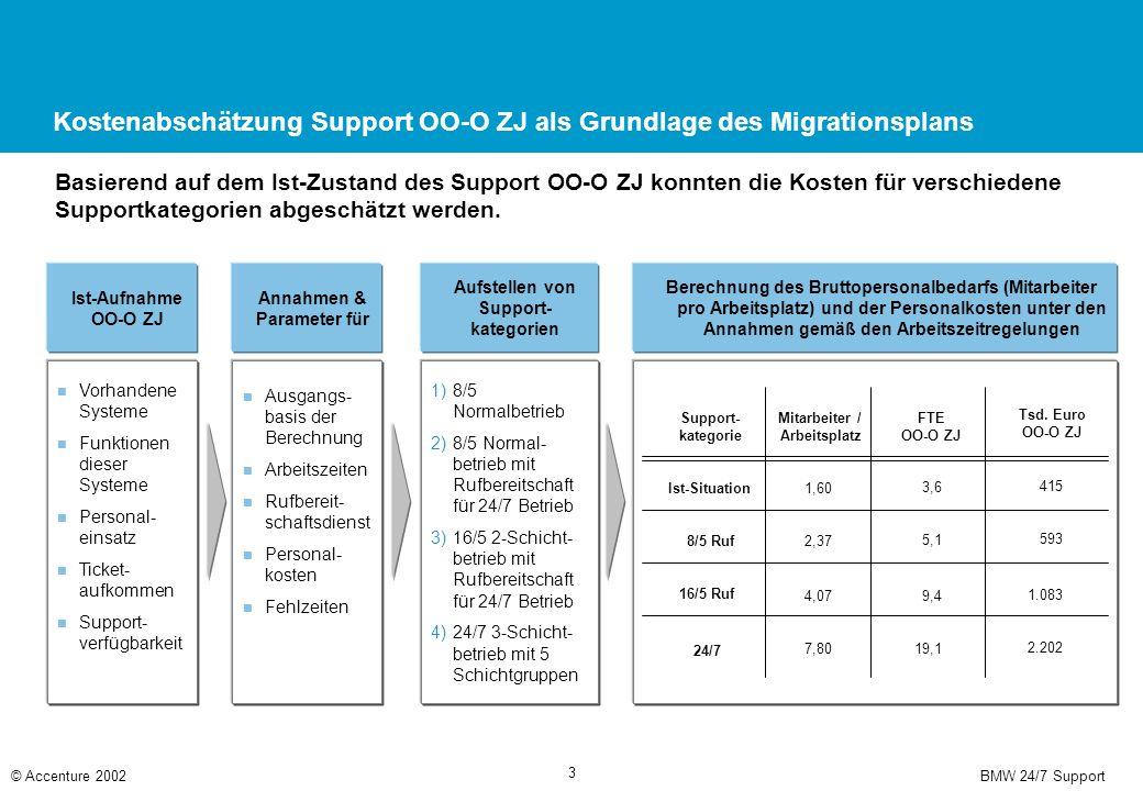 BMW 24/7 Support© Accenture 2002 3 Kostenabschätzung Support OO-O ZJ als Grundlage des Migrationsplans Basierend auf dem Ist-Zustand des Support OO-O ZJ konnten die Kosten für verschiedene Supportkategorien abgeschätzt werden.