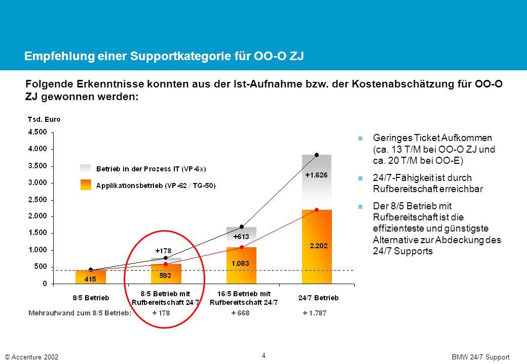 BMW 24/7 Support© Accenture 2002 4 Empfehlung einer Supportkategorie für OO-O ZJ Folgende Erkenntnisse konnten aus der Ist-Aufnahme bzw.