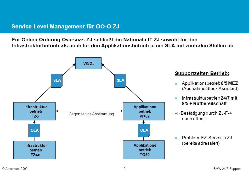 BMW 24/7 Support© Accenture 2002 5 Applikations- betrieb VP-62 Infrastruktur- betrieb FZ-6 VG ZJ SLA OLA Infrastruktur- betrieb FZ-4x OLA Gegenseitige Abstimmung Applikations- betrieb TG-50 Service Level Management für OO-O ZJ Supportzeiten Betrieb : Applikationsbetrieb 8/5 MEZ (Ausnahme Stock Assistant) Infrastrukturbetrieb 24/7 mit 8/5 + Rufbereitschaft  Bestätigung durch ZJ-F-4 noch offen .