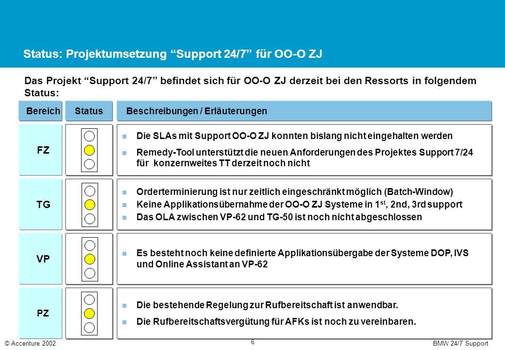 BMW 24/7 Support© Accenture 2002 6 Status: Projektumsetzung Support 24/7 für OO-O ZJ Das Projekt Support 24/7 befindet sich für OO-O ZJ derzeit bei den Ressorts in folgendem Status: BereichStatusBeschreibungen / Erläuterungen FZ Die SLAs mit Support OO-O ZJ konnten bislang nicht eingehalten werden Remedy-Tool unterstützt die neuen Anforderungen des Projektes Support 7/24 für konzernweites TT derzeit noch nicht TG Orderterminierung ist nur zeitlich eingeschränkt möglich (Batch-Window) Keine Applikationsübernahme der OO-O ZJ Systeme in 1 st, 2nd, 3rd support Das OLA zwischen VP-62 und TG-50 ist noch nicht abgeschlossen VP Es besteht noch keine definierte Applikationsübergabe der Systeme DOP, IVS und Online Assistant an VP-62 PZ Die bestehende Regelung zur Rufbereitschaft ist anwendbar.