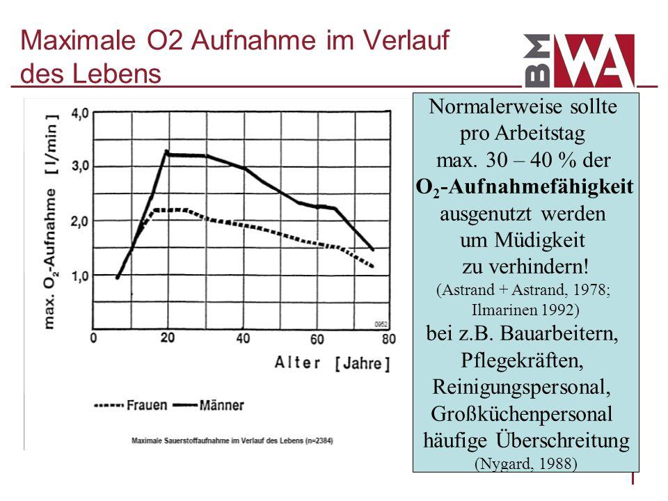 Maximale O2 Aufnahme im Verlauf des Lebens Normalerweise sollte pro Arbeitstag max. 30 – 40 % der O 2 -Aufnahmefähigkeit ausgenutzt werden um Müdigkei
