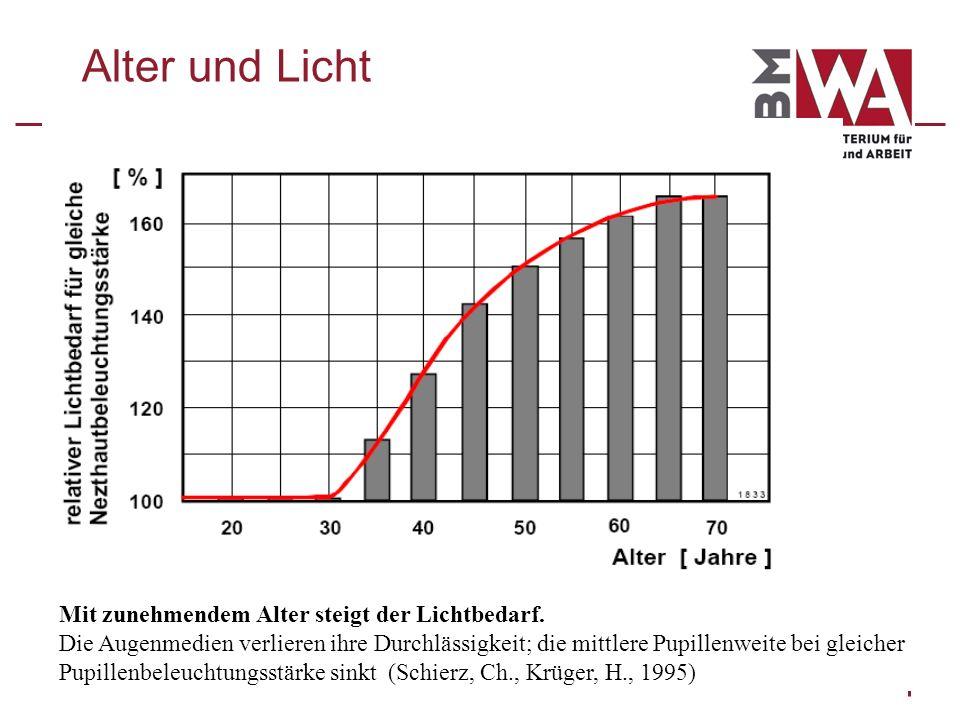Alter und Licht Mit zunehmendem Alter steigt der Lichtbedarf. Die Augenmedien verlieren ihre Durchlässigkeit; die mittlere Pupillenweite bei gleicher