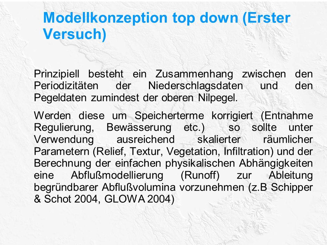 Modellkonzeption top down (Erster Versuch) Prinzipiell besteht ein Zusammenhang zwischen den Periodizitäten der Niederschlagsdaten und den Pegeldaten