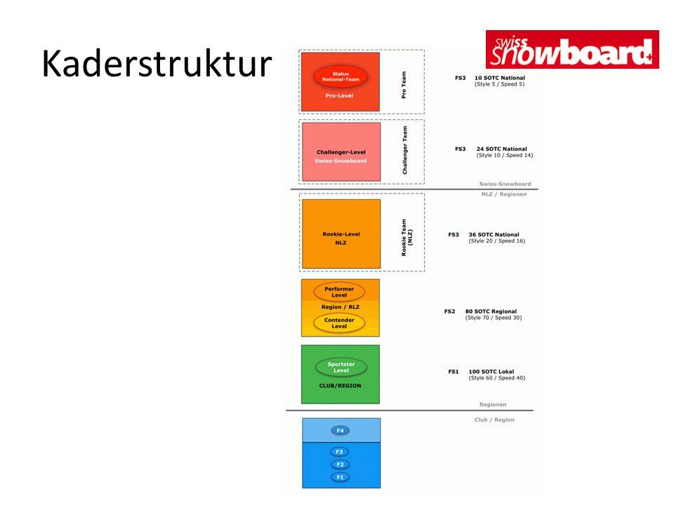 Kaderstruktur