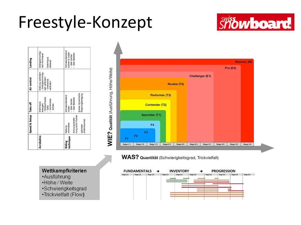 Wettkampfkriterien Ausführung Höhe / Weite Schwierigkeitsgrad Trickvielfalt (Flow) Freestyle-Konzept