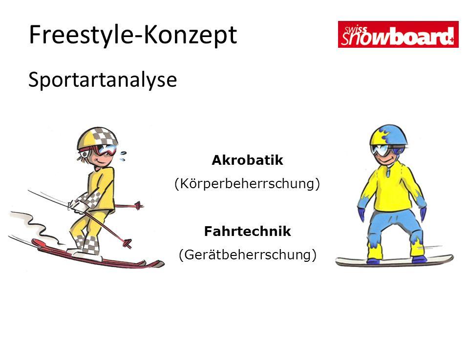 Sportartanalyse Akrobatik (Körperbeherrschung) Fahrtechnik (Gerätbeherrschung)