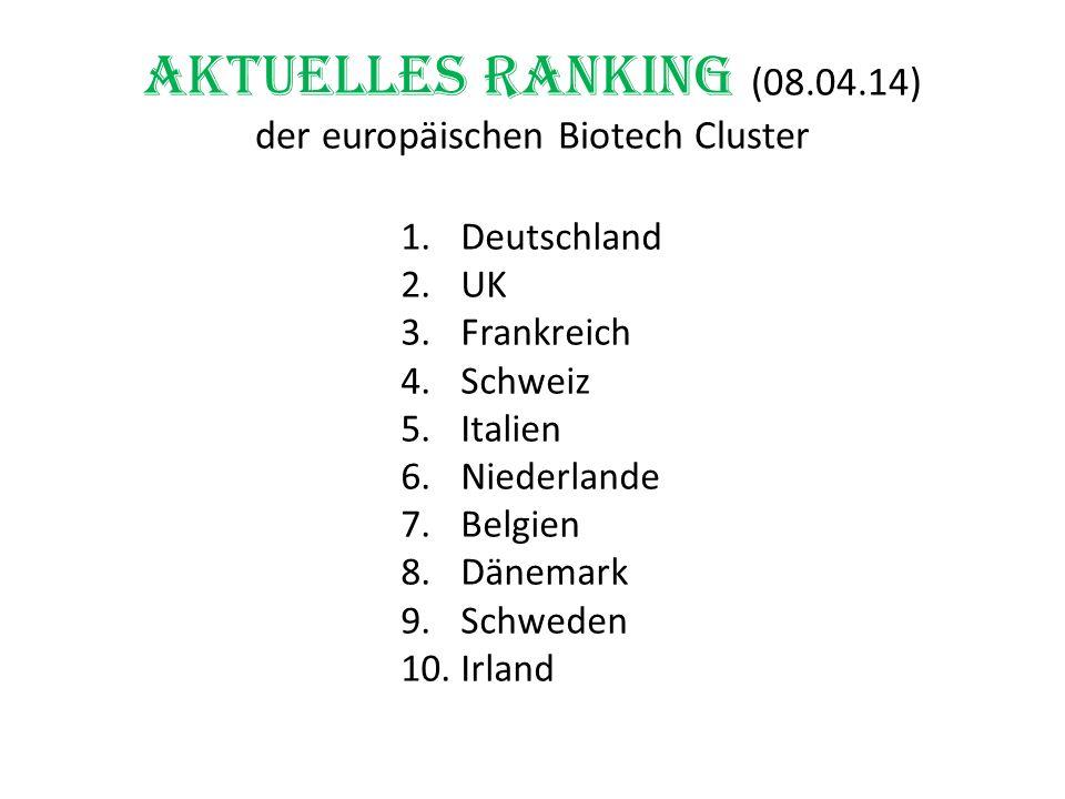 Aktuelles Ranking (08.04.14) der europäischen Biotech Cluster 1.Deutschland 2.UK 3.Frankreich 4.Schweiz 5.Italien 6.Niederlande 7.Belgien 8.Dänemark 9