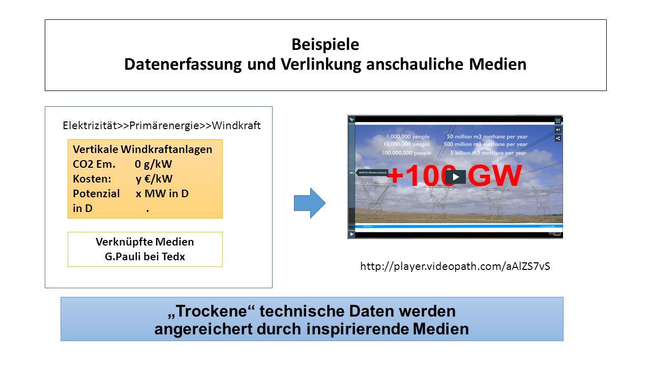 """Beispiele Datenerfassung und Verlinkung anschauliche Medien """"Trockene technische Daten werden angereichert durch inspirierende Medien Verknüpfte Medien G.Pauli bei Tedx Vertikale Windkraftanlagen CO2 Em."""