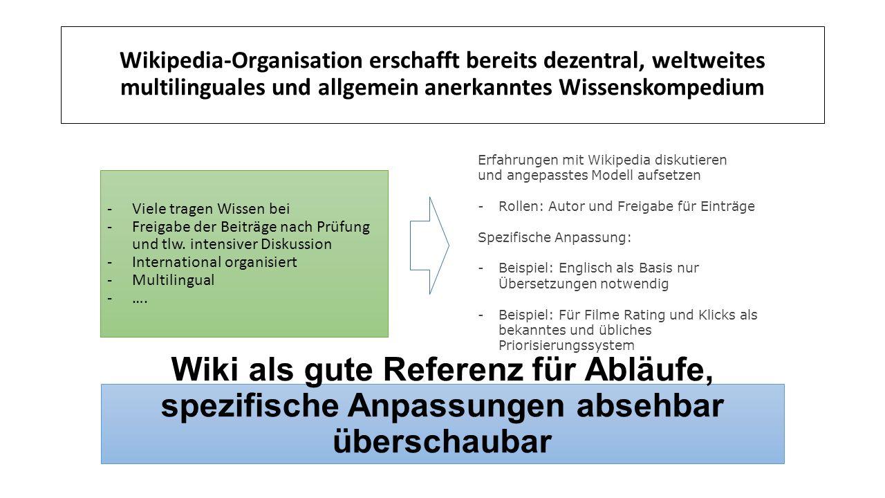 Wikipedia-Organisation erschafft bereits dezentral, weltweites multilinguales und allgemein anerkanntes Wissenskompedium Wiki als gute Referenz für Abläufe, spezifische Anpassungen absehbar überschaubar -Viele tragen Wissen bei -Freigabe der Beiträge nach Prüfung und tlw.