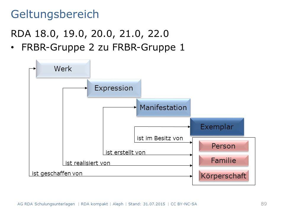 Geltungsbereich RDA 18.0, 19.0, 20.0, 21.0, 22.0 FRBR-Gruppe 2 zu FRBR-Gruppe 1 AG RDA Schulungsunterlagen | RDA kompakt | Aleph | Stand: 31.07.2015 | CC BY-NC-SA 89 Person Körperschaft ist geschaffen von ist realisiert von ist erstellt von ist im Besitz von Familie Werk Expression Manifestation Exemplar