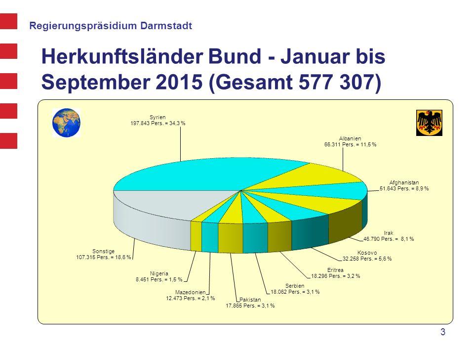 Regierungspräsidium Darmstadt Entwicklung der Flüchtlingszahlen Zugänge beim Bund 2004 - 2015 4