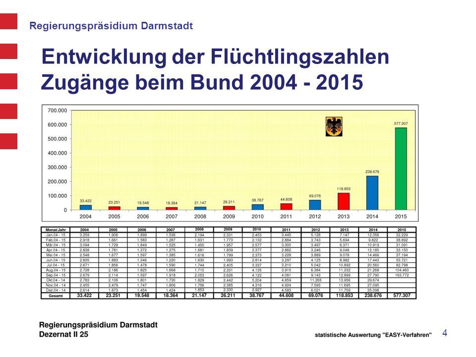 Regierungspräsidium Darmstadt Gesundheits-Check und medikamentöse Erstversorgung 15