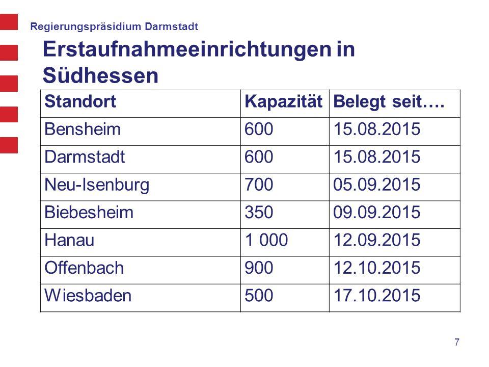 Regierungspräsidium Darmstadt Erstaufnahmeeinrichtungen in Südhessen 7 StandortKapazitätBelegt seit…. Bensheim60015.08.2015 Darmstadt60015.08.2015 Neu