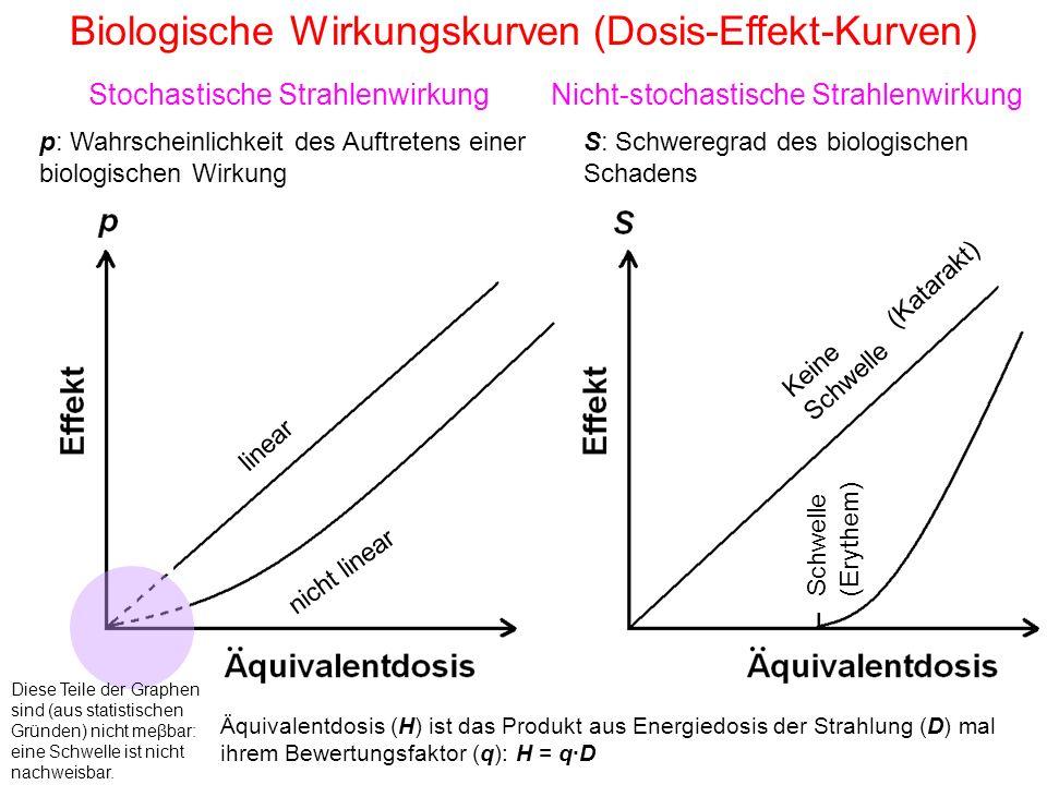 Biologische Wirkungskurven (Dosis-Effekt-Kurven) Nicht-stochastische StrahlenwirkungStochastische Strahlenwirkung p: Wahrscheinlichkeit des Auftretens