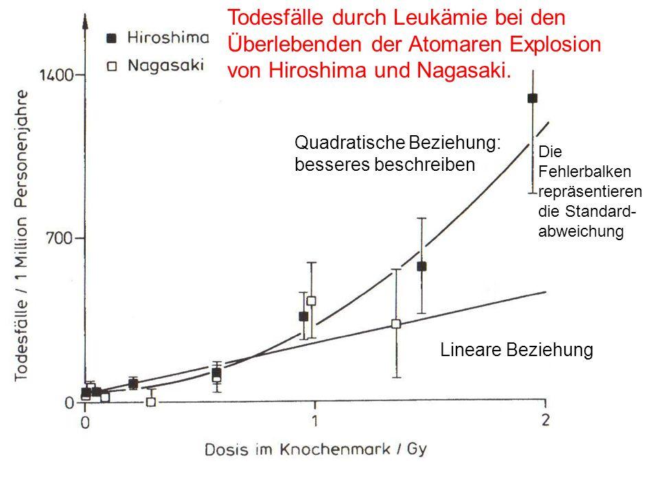Todesfälle durch Leukämie bei den Überlebenden der Atomaren Explosion von Hiroshima und Nagasaki. Quadratische Beziehung: besseres beschreiben Lineare