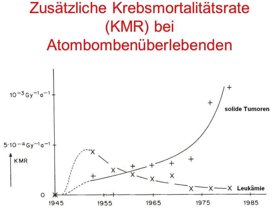 Zusätzliche Krebsmortalitätsrate (KMR) bei Atombombenüberlebenden