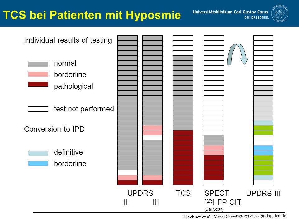 www.uniklinikum-dresden.de Individual results of testing normal borderline pathological test not performed UPDRS II III TCSSPECT 123 I-FP-CIT (DaTScan) Haehner et al.