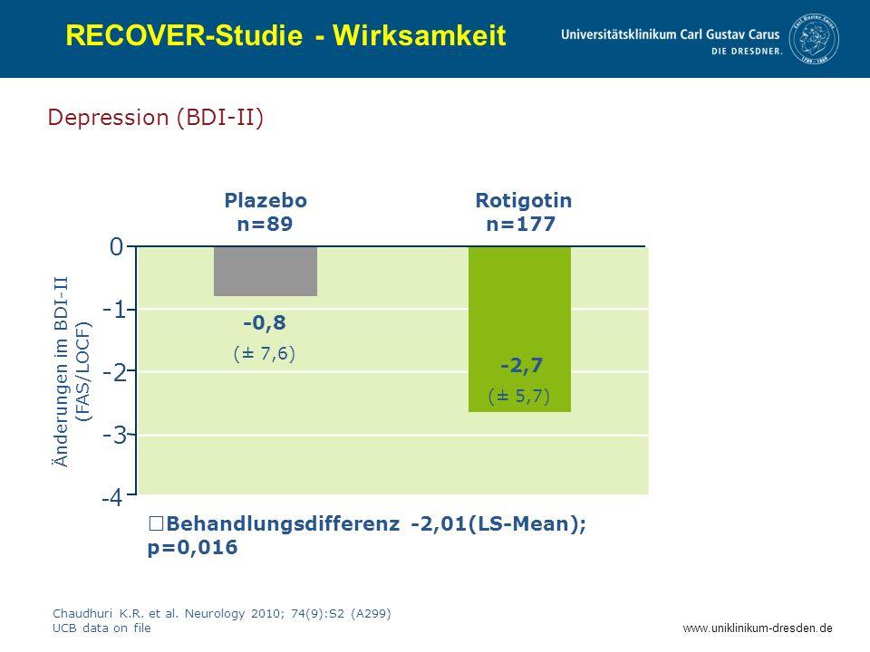 www.uniklinikum-dresden.de RECOVER-Studie - Wirksamkeit Depression (BDI-II) Chaudhuri K.R. et al. Neurology 2010; 74(9):S2 (A299) UCB data on file -0,