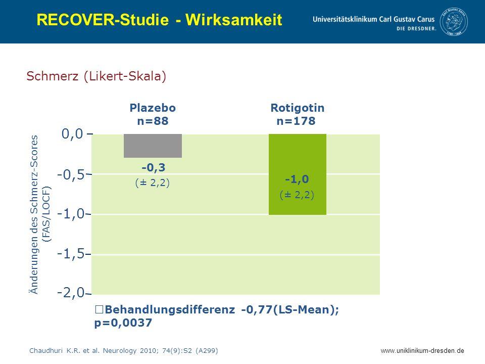 www.uniklinikum-dresden.de RECOVER-Studie - Wirksamkeit Schmerz (Likert-Skala) Chaudhuri K.R. et al. Neurology 2010; 74(9):S2 (A299) Änderungen des Sc
