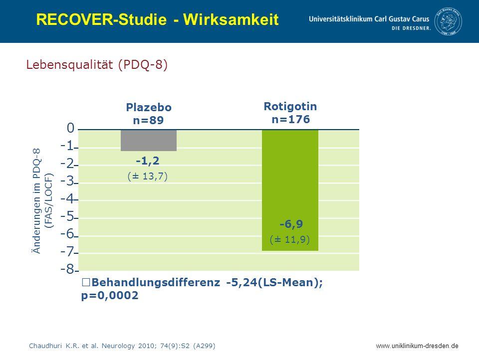 www.uniklinikum-dresden.de RECOVER-Studie - Wirksamkeit Lebensqualität (PDQ-8) Plazebo n=89 Rotigotin n=176 Änderungen im PDQ-8 (FAS/LOCF) -6,9 -8 -7