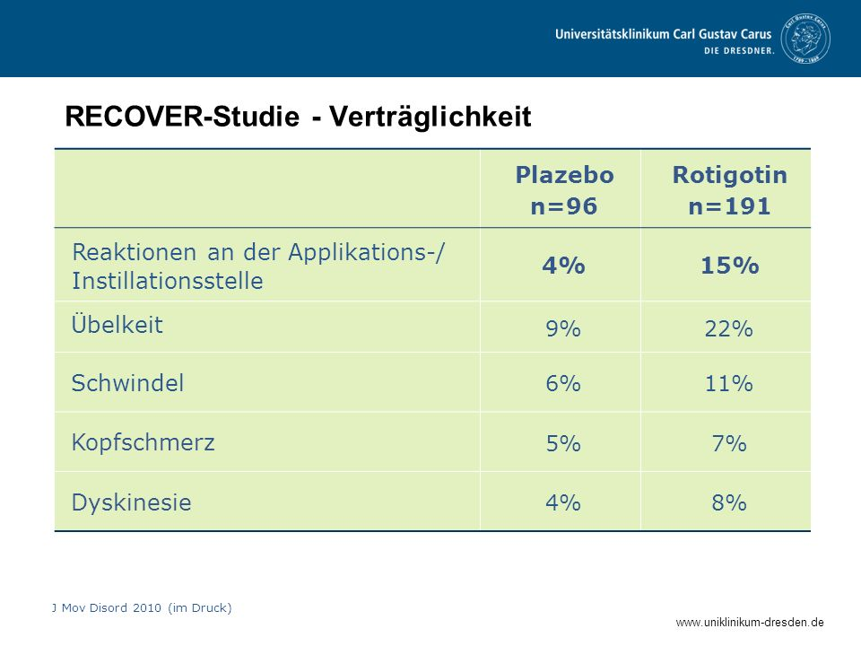 www.uniklinikum-dresden.de RECOVER-Studie - Verträglichkeit J Mov Disord 2010 (im Druck) Plazebo n=96 Rotigotin n=191 Reaktionen an der Applikations-/
