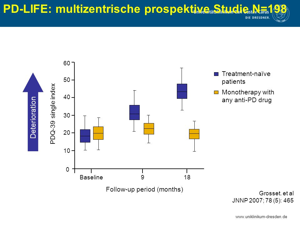 www.uniklinikum-dresden.de Monotherapy with any anti-PD drug Grosset. et al JNNP 2007; 78 (5): 465 Treatment-naïve patients Deterioration Baseline918