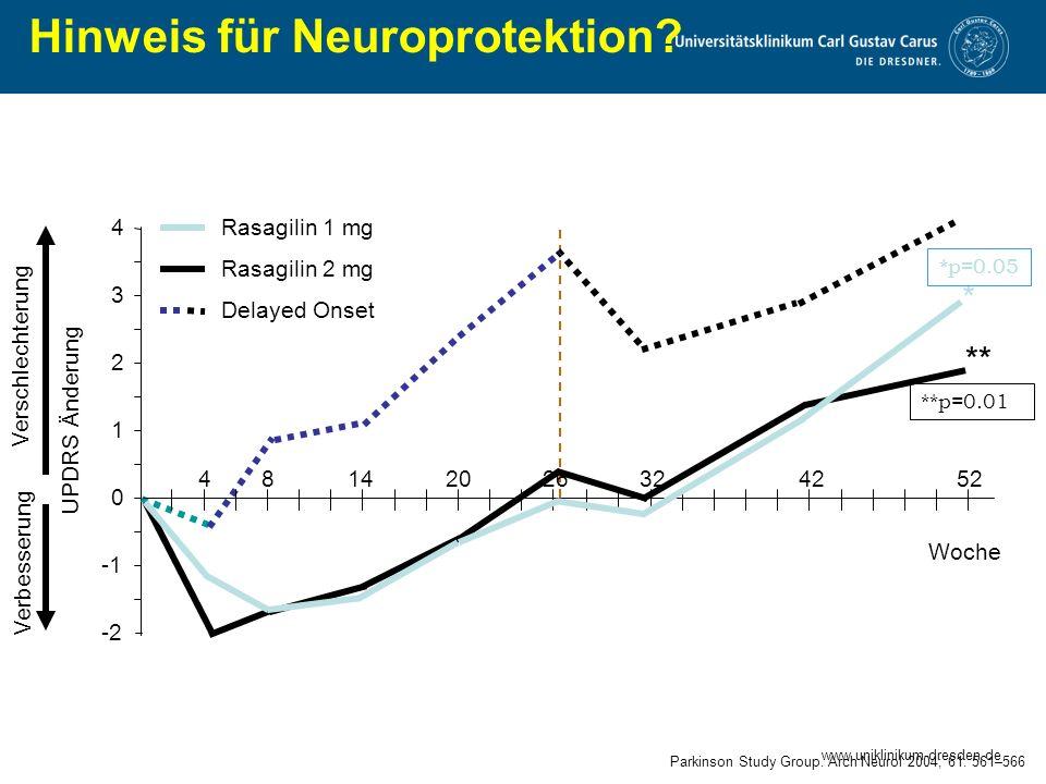 www.uniklinikum-dresden.de Parkinson Study Group. Arch Neurol 2004; 61: 561–566 Primäre Analyse: 371 Patienten -2 1 2 3 4 UPDRS Änderung Rasagilin 1 m